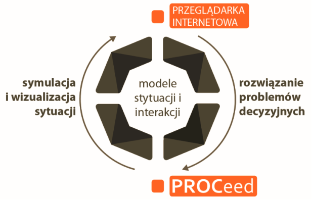 proceed_model_koncpecyjny