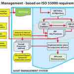 Asset Management ISO 55000
