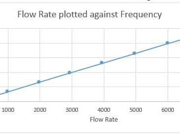 Flow rate versus frequency