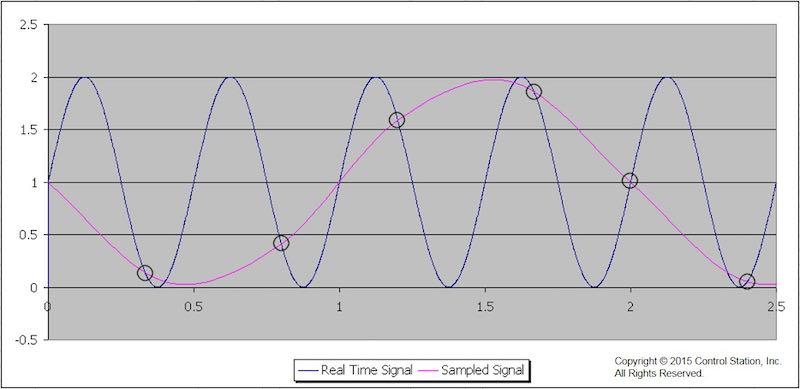 Tuning PID Loops