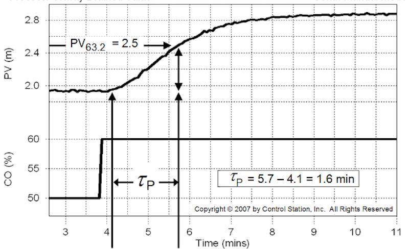 Ajuste de controladores PID: Constante de tiempo de proceso