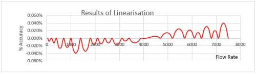 results of linearisation