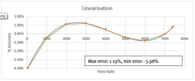 Flowmeter Linearisation Fig-5