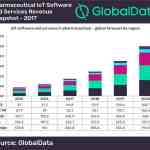 IoT Software Pharma
