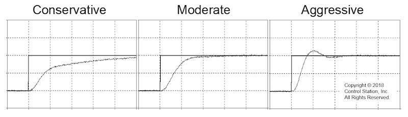 Correlaciones de ajuste PID