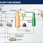 alkylation unit flow diagram