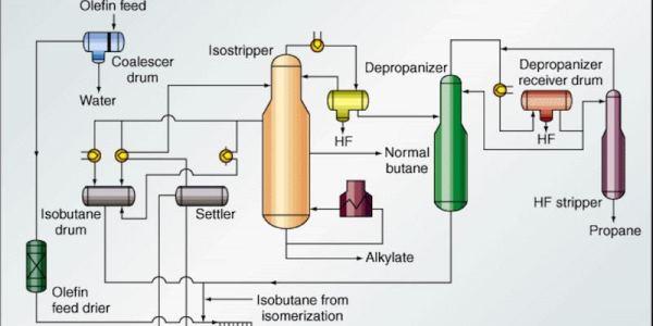 diagrama de flujo de la unidad de alquilación