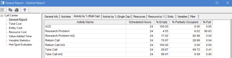 Activities by percentage multiple capacity in output report of ProcessModel