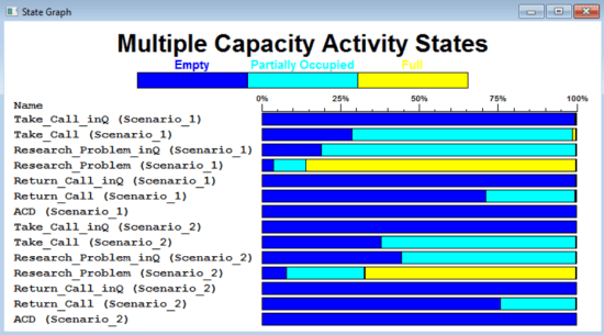 Output detail report of ProcessModel - Multiple Activity Capacity States