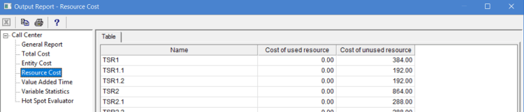 Resource cost in the output report of ProcessModel