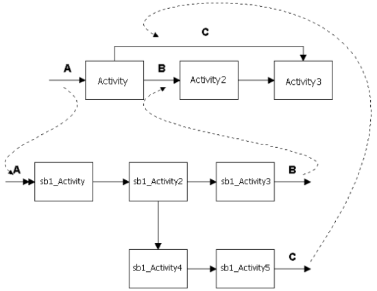 Sending submodel entities to different main model destinations