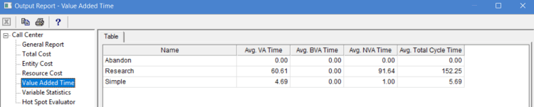 Value added time in output report of ProcessModel