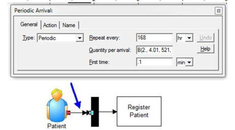 Arrival Patterns for an ER