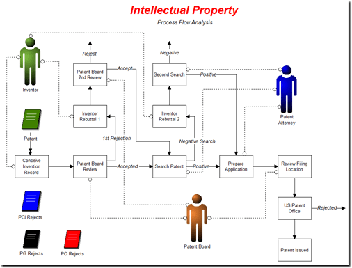 Intellectual property process using process simulation software.