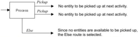 Else Routing with a Group of Pickup Routings