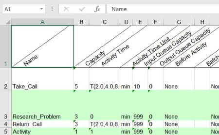 Exported data from processmodel to excel