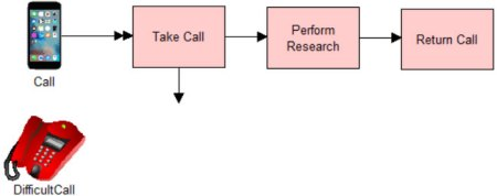 Defining the Process Flow