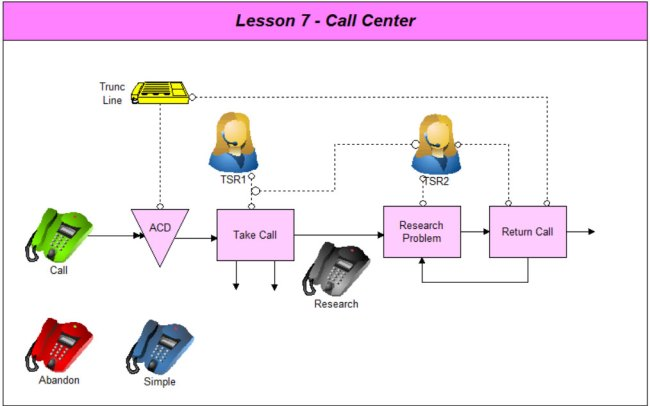 Lesson 7 Call Center for Process Improvement