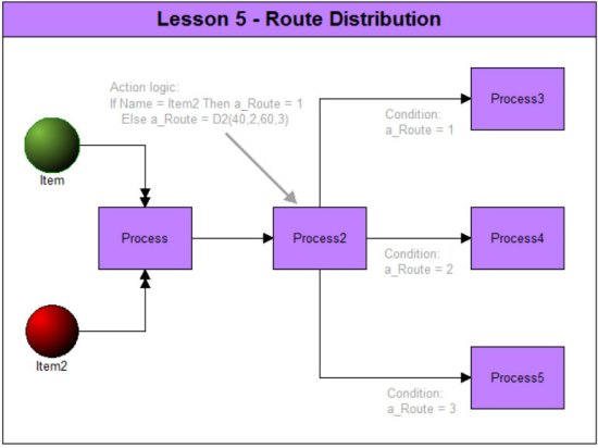 Route Distribution
