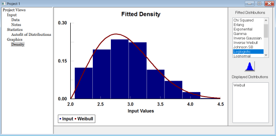 Stat::Fit Graphs Window