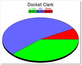 Utilization Graph