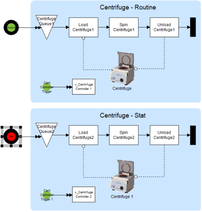 Routine and Stat Centrifuge separately