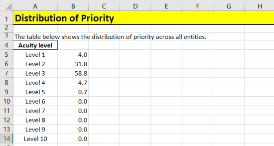 Distribution of Priority