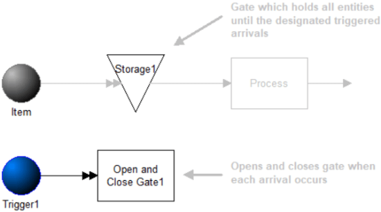Hold in a Storage Until a Specific Day and Time model image