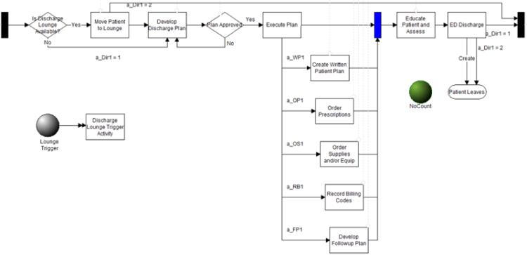 Patient Discharge model image