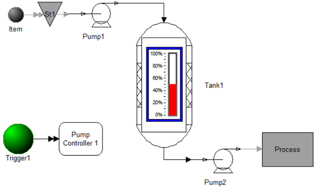 Controlling Fluid Levels in a Tank model image