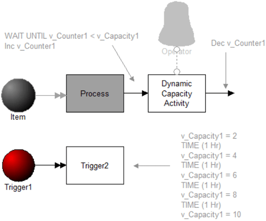 Dynamically Change Activity Capacity model image