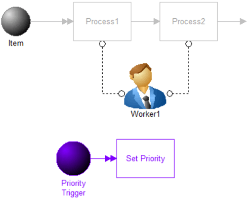Dynamically Change Resource Priorities model image