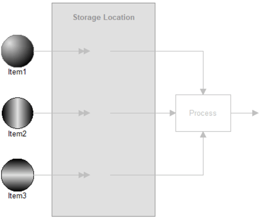 Specific Quantities in Sequence model image