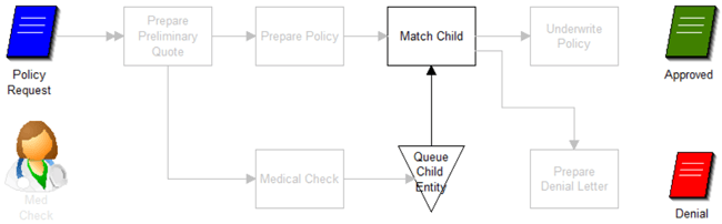 Transfer Attributes from Child to Parent model image