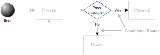 Vary Pass Fail Percentages Each Time Through Loop model image