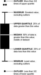 bar chart info in VAO Staffing Planner