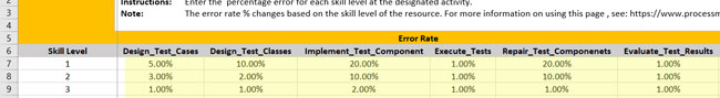 define error rate in Software Testing