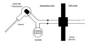 SEM210 Hazardous Area Connection