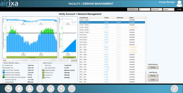 Airixa Demand Management Trend
