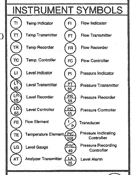 Process Tech Oper Acad Board Mounted Isa Symbols