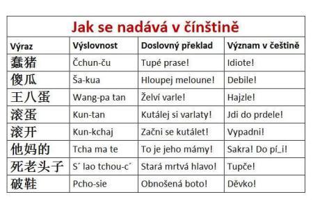 Sprosté výrazy v Číně a jejich překlad do češtiny