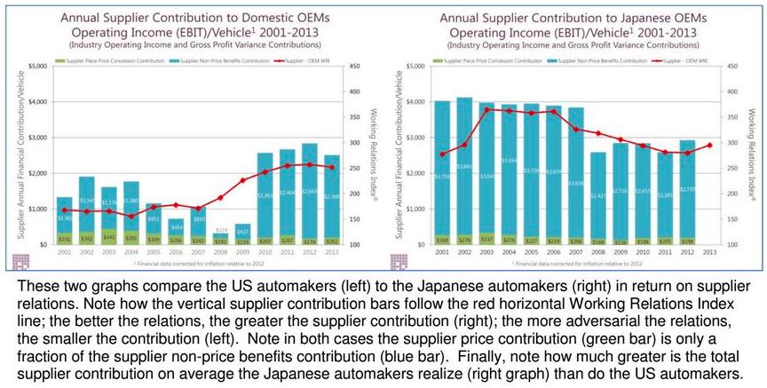 Supplier relationship, SRM, supplier relations