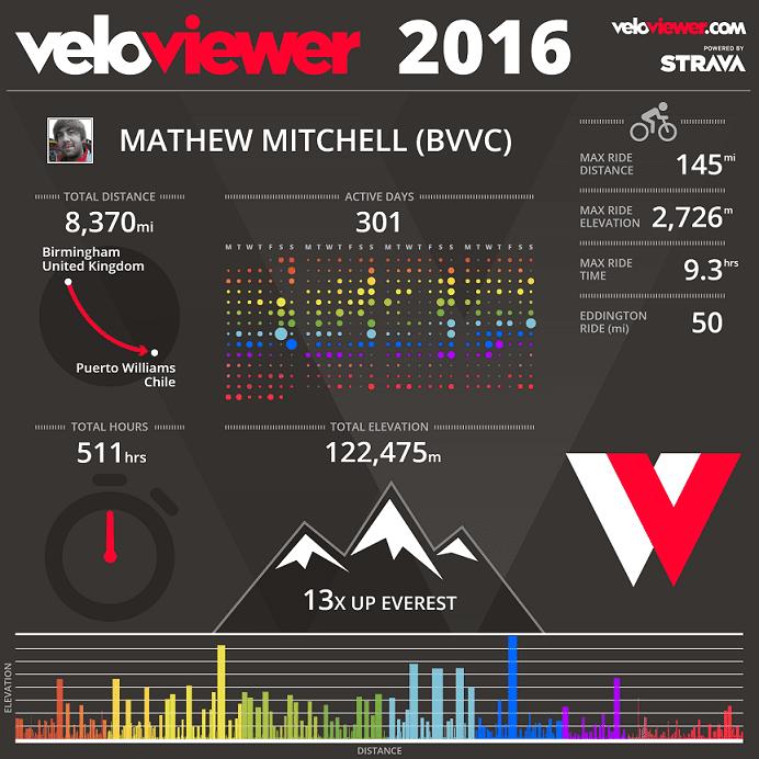 2016 Infographic Strava Veloviewer
