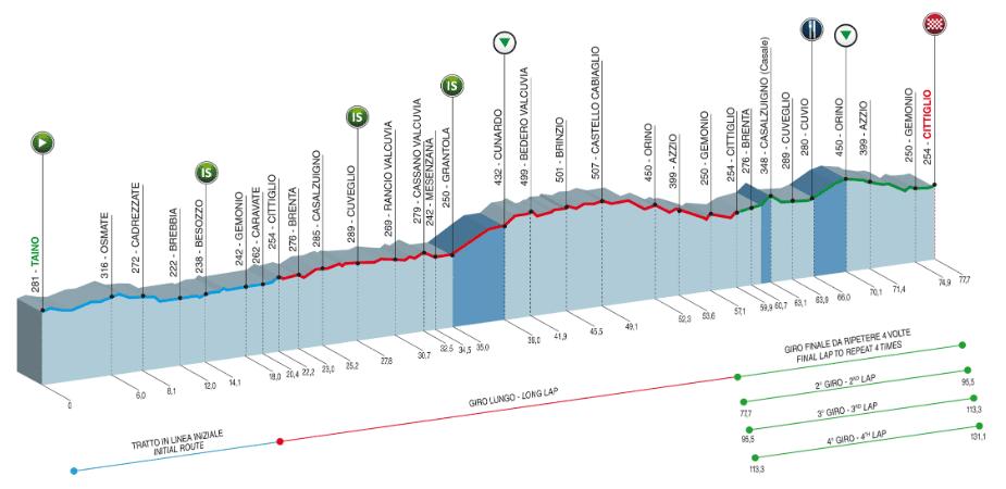 Trofeo Alfredo Binda 2019 Profile