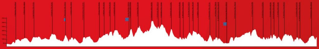 Amstel Gold Race 2019 Profile Men
