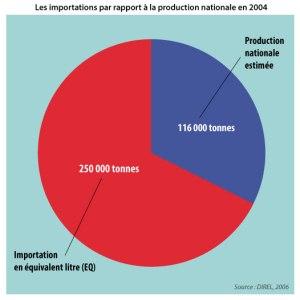 Les importations par rapport à la production nationale en 2004