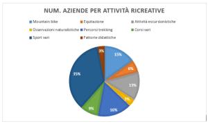 Grafico a torta per aziende agrituristiche per attività ricreative offerte