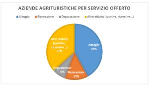 Grafico a torta per aziende agrituristiche per servizi offerti