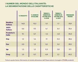 tabella Nielsen sui numeri dell'italianità nella GDO