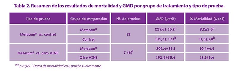 Tabla 2. Resumen de los resultados de mortalidad y GMD por grupo de tratamiento y tipo de prueba.